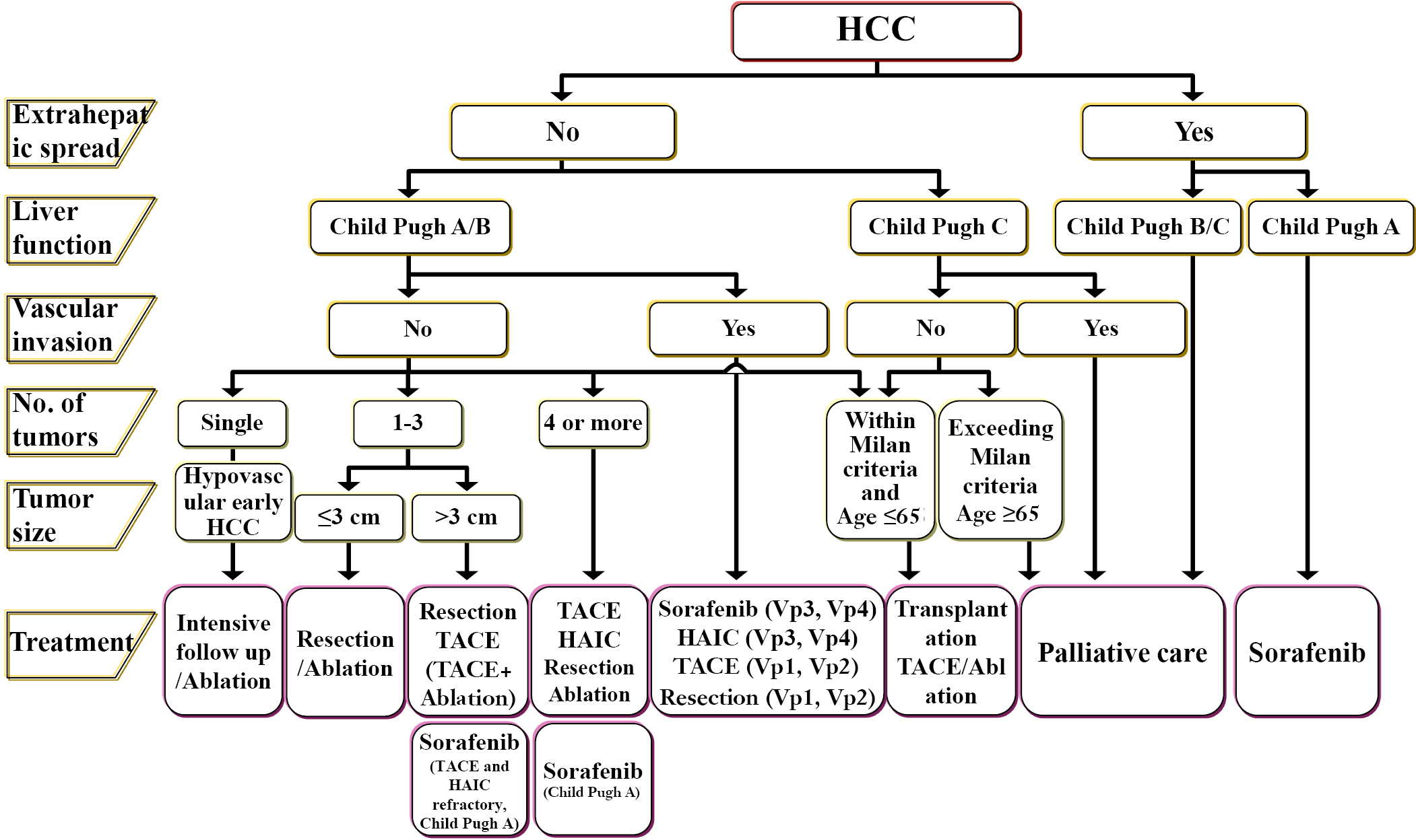current hep c treatment guidelines