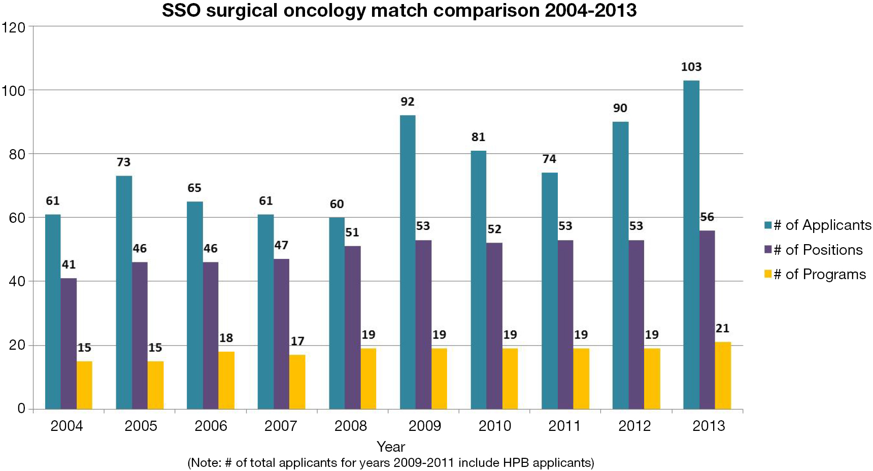 Training and certification of the surgical oncologist